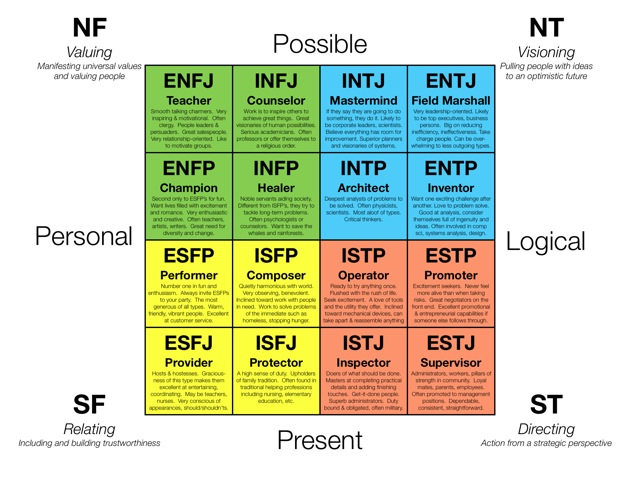 personality-types